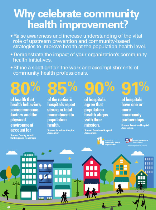 infographic titled Why Celebrate Community Health Improvement?