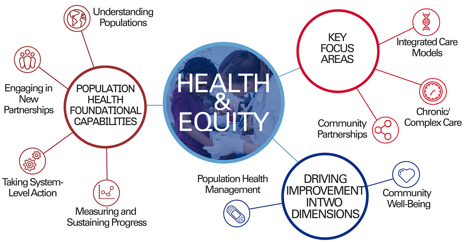 population health framework