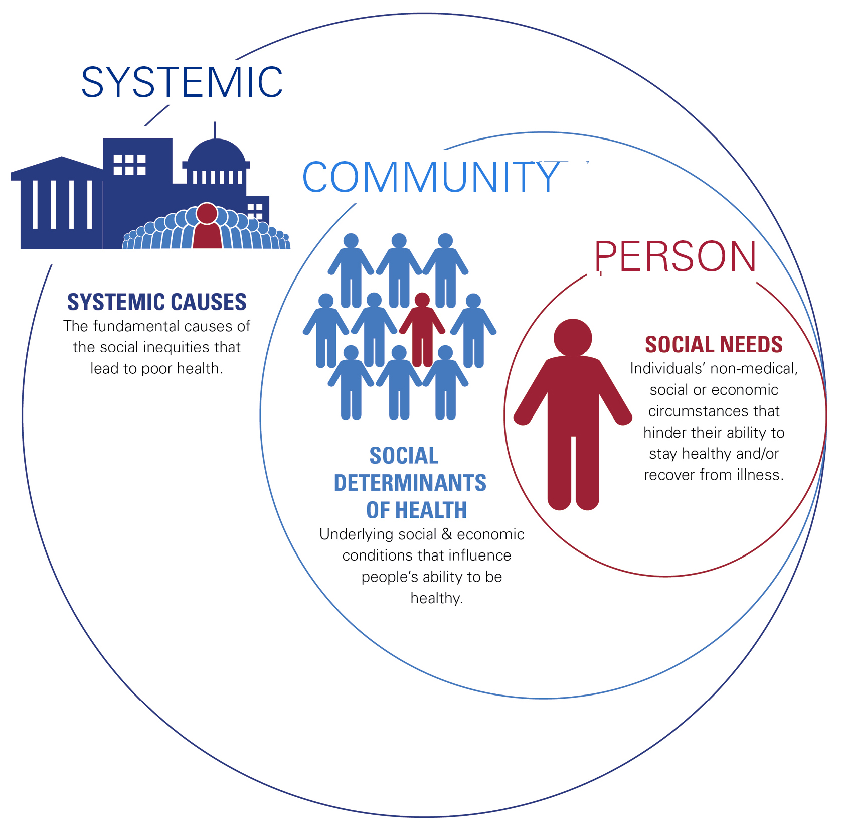 Societal Factors that Influence Health: A Framework for Hospitals. Three circles of different sizes with the small circle inside the medium circle, which are both inside the large circle. The large circle is labeled Systemic. Systemic Causes: The fundamental causes of the social inequities that lead to poor health. The medium circle is labeled Community. Social Determinants of Health: Underlying social and economic conditions that influence people's ability to be healthy. The small circle is labeled Person. Social Needs: Individuals' non-medical, social or economic circumstances that hinder their ability to stay healthy and/or recover from illness.