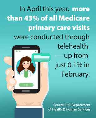 Telehealth infographic. In April this year, more than 43% of all Medicare primary care visits were conducted through telehealth — up from just 0.1% in February.