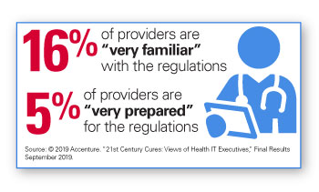 "Interoperability chart: 16% of providers are ""ver familiar"" with the regulations. 5% of providers are ""very prepared"" for the regulations. Source (c)2019 Accenture. ""21st Century Cures: Views of Health IT Executives."" Final Results September 2019."
